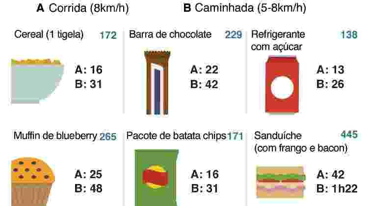 Quanto tempo de exercício é necessário para queimar calorias? Tempo em minutos necessário. Corrida: 8km/h | Caminhada 5-8 km/h - Reprodução/BBC