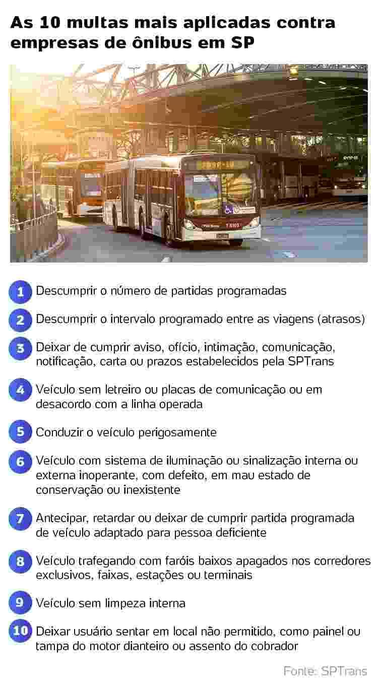 As 10 multas mais aplicadas em empresas de ônibus - Arte/UOL - Arte/UOL