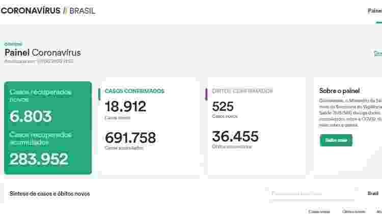 Captura de tela do portal do Ministério da Saúde com extensão criada pelo desenvolvedor Apolinário Passos; com ela, página volta a mostrar os dados totais de óbitos - Reprodução - Reprodução