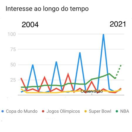 grafico - Google Trends - Google Trends