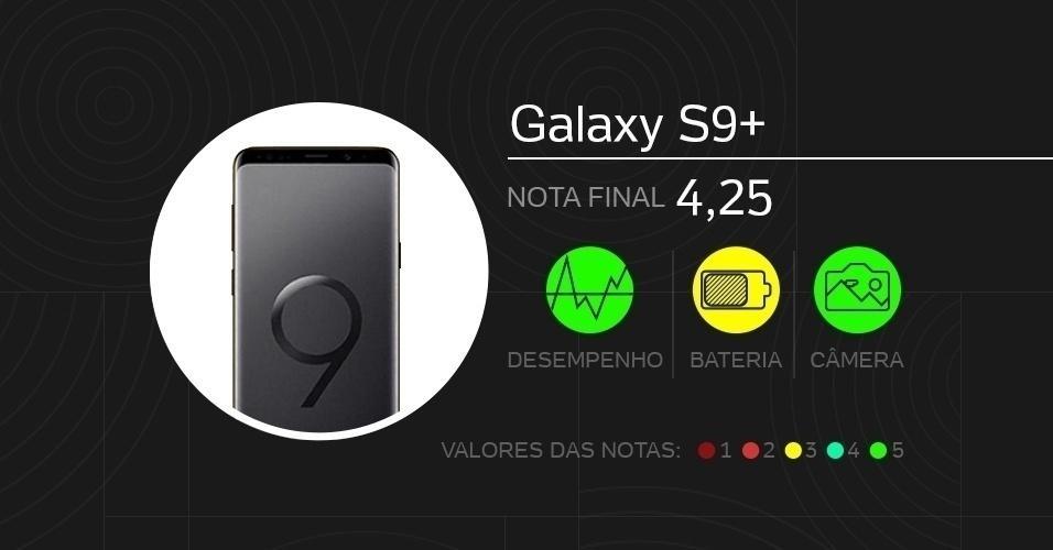 Galaxy S9+: com tela de 6,2 polegadas Super Amoled, vem com câmeras de 12 MP (dupla traseira) e 8 MP (frontal), processador Snapdragon 845, memórias de 6 GB (RAM) e 128 GB (armazenamento), além de bateria de 3.500 mAh. Foram dadas notas de 0 a 5 em doze quesitos diferentes.