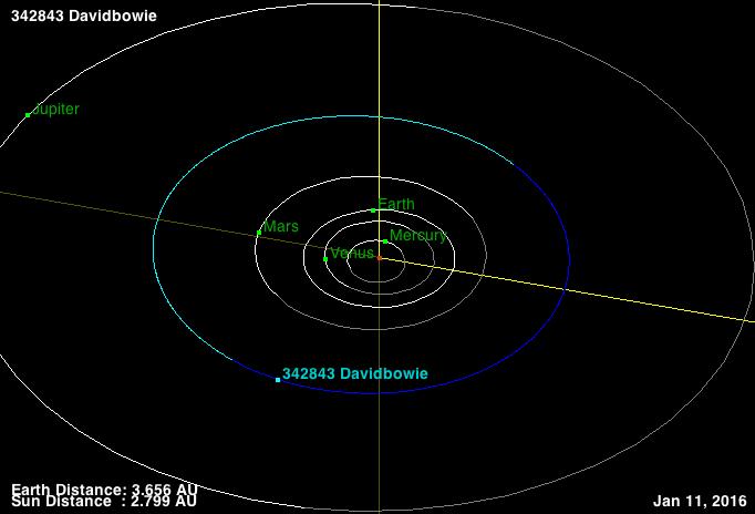 11.jan.2016 - Após morte de David Bowie, Nasa divulga imagem da órbita de asteroide batizado em homenagem ao músico