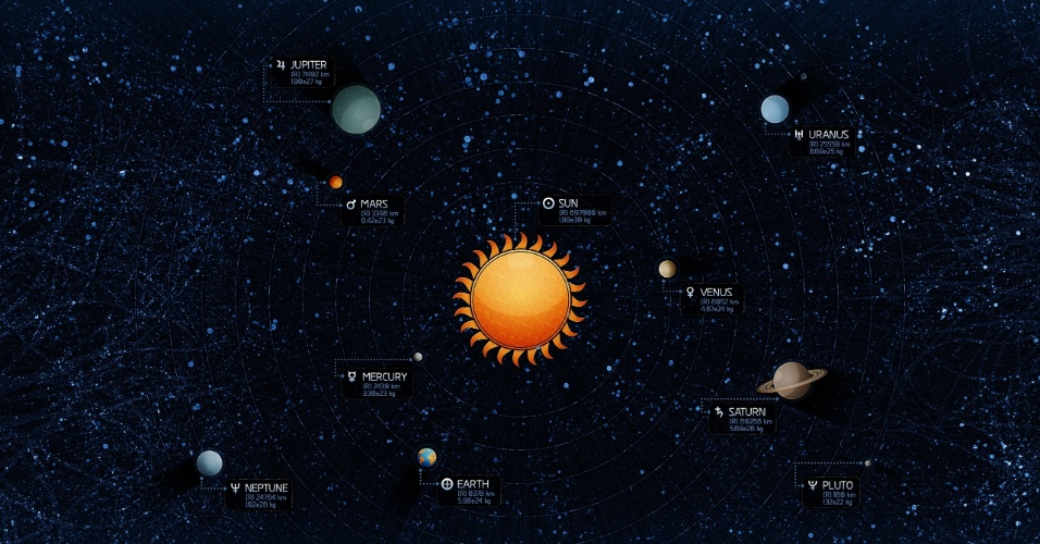 NONO PLANETA - Em 1906, Percival Lowell, fundador do Observatório Lowell, iniciou um grande projeto de procurar um possível nono planeta no Sistema Solar, que ele chamou de Planeta X. O cientista morreu em 1916 sem identificar o planeta, embora o tenha fotografado duas vezes. A busca foi paralisada até 1929. Em 1930, Clyde Tombaugh, após um ano de pesquisas, confirmou a existência do que viria a ser Plutão