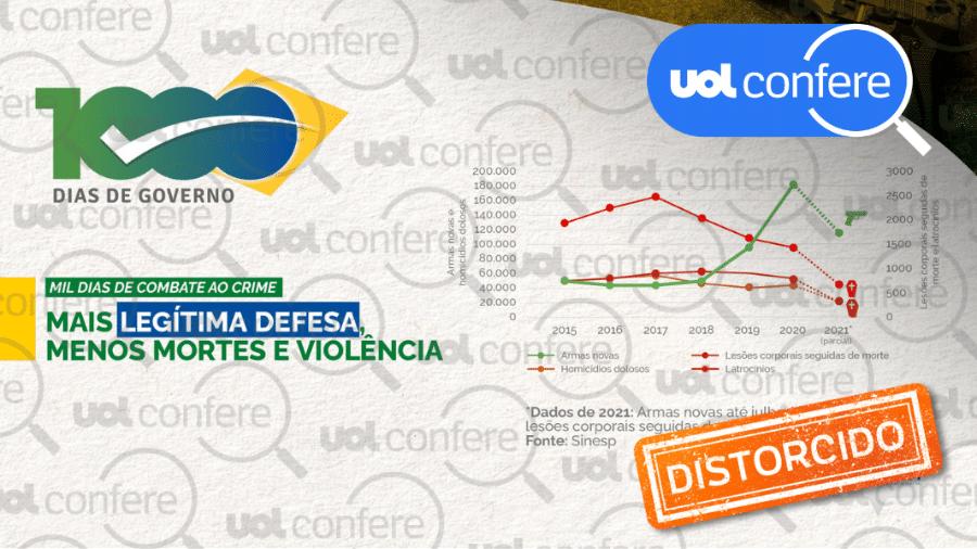 7.out.2021 - Post da Secom distorce evolução dos números de mortes violentas para defender armas - Arte/UOL sobre Reprodução/Twitter Secom