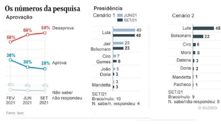 Ipec/O Globo