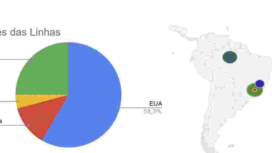 Linhas telefônicas do exterior que disparavam mensagens em massa eram do operadas dentro do Brasil - Kleyton Amorim/UOL