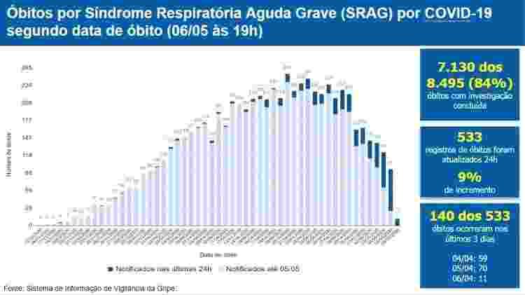 Gráfico elaborado pelo Ministério da Saúde mostra distribuição por dia de mortes por covid-19 até as 19h do dia 6 de maio - Reprodução - Reprodução