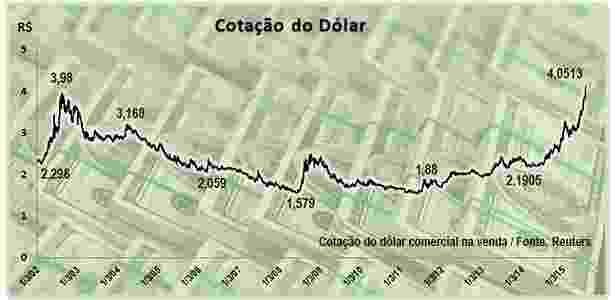 Grafico dólar - UOL Economia - UOL Economia