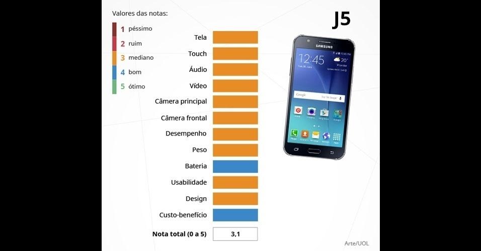 Galaxy J5 (Samsung): com tela HD de 5 polegadas, é integrado com o processador de quatro núcleos de 1,2 GHz, 1.5 GB de memória RAM e câmeras de 13 MP (principal) e 5 MP (frontal)