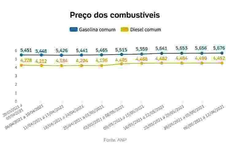 Preço dos combustíveis - Arte/UOL - Arte/UOL