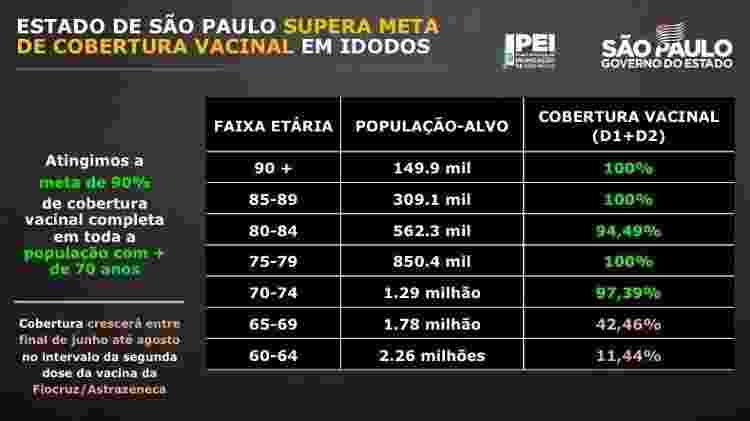 Governo de SP diz que vacinou 90% dos idosos com mais de 70 anos - Reprodução/Governo do Estado de São Paulo - Reprodução/Governo do Estado de São Paulo