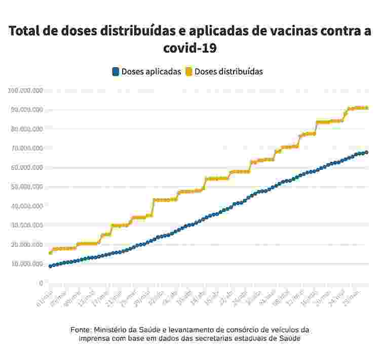 Acumulado - doses aplicadas e distribuidas - Arte/UOL - Arte/UOL