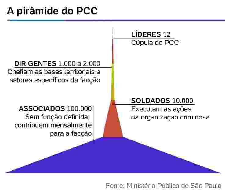 Pirâmide PCC - Arte/ UOL - Arte/ UOL