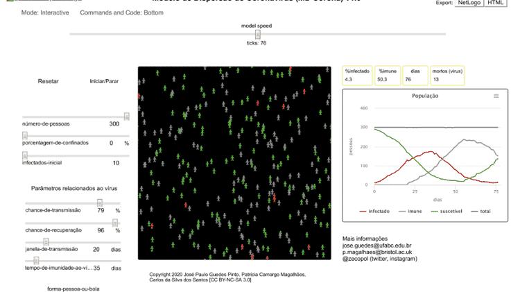 Imagem de simulador de Covid-19 desenvolvido por pesquisadores da UFABC e da Universidade de Bristol - Reprodução - Reprodução