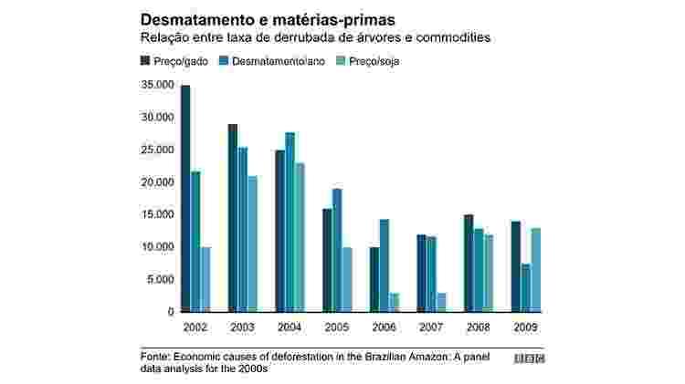 Desmatamento e matérias-primas - BBC - BBC