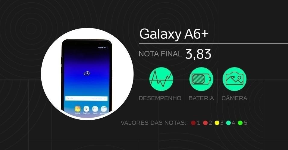 Galaxy A6+: com tela de 6 polegadas Super Amoled, vem com câmeras de 16 MP + 5 MP (traseira dupla) e 24 MP (frontal), processador Snapdragon 450, memórias de 4 GB (RAM) e 64 GB (armazenamento), além de bateria de 3.500 mAh. Foram dadas notas de 0 a 5 em doze quesitos diferentes.