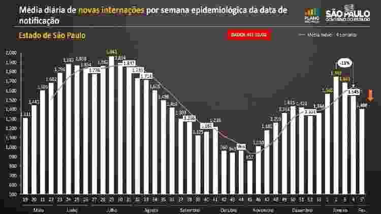 Gráfico mostra redução no número de novas internações por covid-19 no fim de janeiro no estado de São Paulo - Divulgação/Governo de SP - Divulgação/Governo de SP