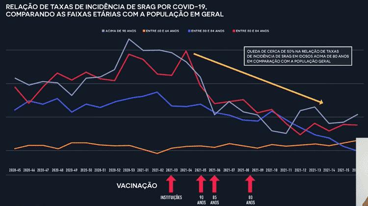 Gráfico Prefeitura SP - Divulgação/Prefeitura SP - Divulgação/Prefeitura SP