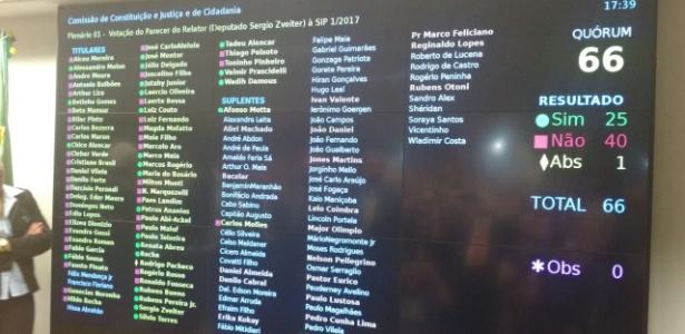 13.jul.2017 - Foto do painel da CCJ mostrando que 40 deputados votaram contra o relatório de Sergio Zveiter (PMDB-RJ) que pedia a abertura de investigação contra o presidente Michel Temer