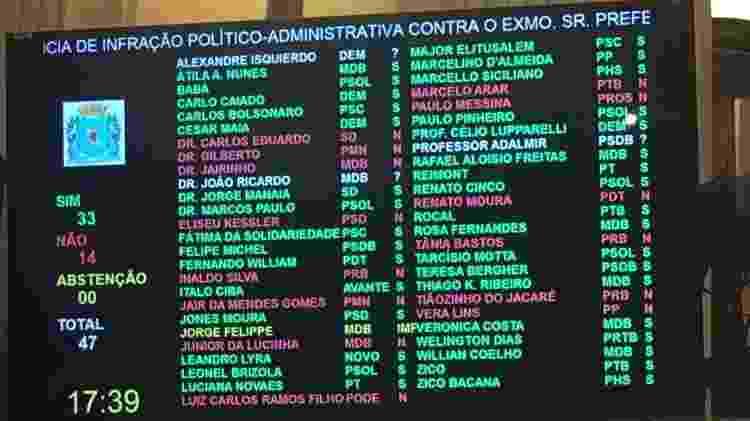 2.abr.219 - O resultado final da votação na Câmara do Rio foi de 35 votos favoráveis a abertura do processo de impeachment contra 14. Na imagem, os votos do Dr João Ricardo e Professor Adalmir, ambos a favor, não aparecem listados - Marina Lang/UOL