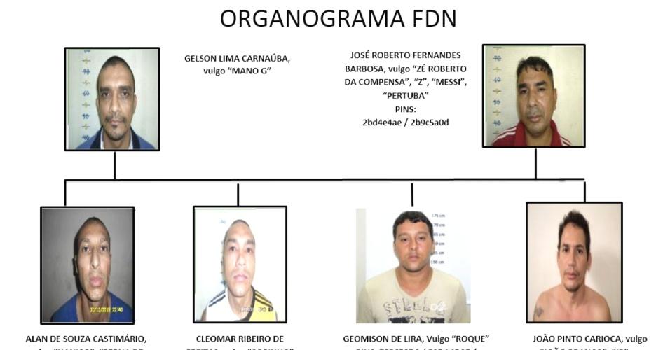 10.jan.2017 -- Organograma da cúpula da FDN, de acordo com a Polícia Federal