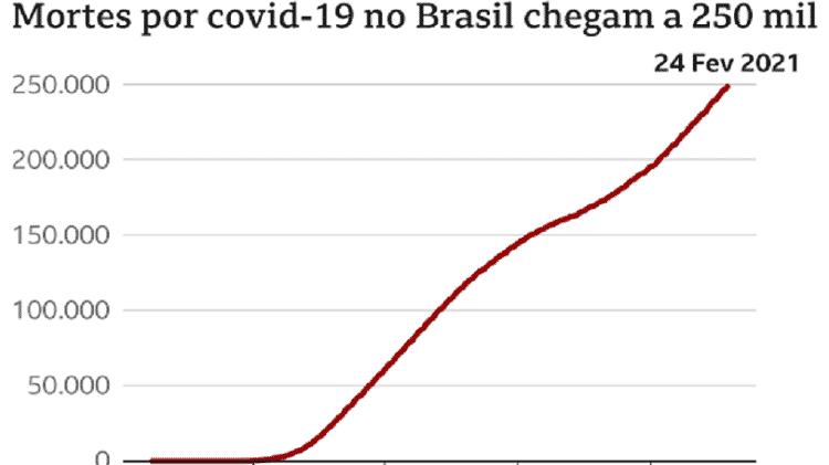 Mortes por covid-19 no Brasil chegam a 250 mil - BBC - BBC