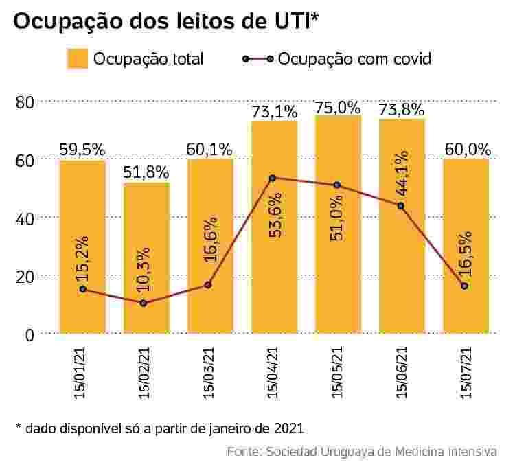 ocupação dos leitos de uti Uruguai - Arte.UOL - Arte.UOL