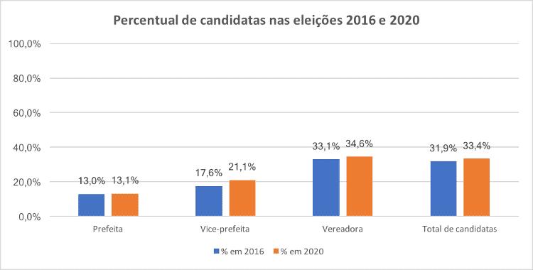 img1 - Elaboração das autoras, a partir de dados de Estatísticas Eleitorais do Tribunal Superior Eleitoral (TSE) - Elaboração das autoras, a partir de dados de Estatísticas Eleitorais do Tribunal Superior Eleitoral (TSE)