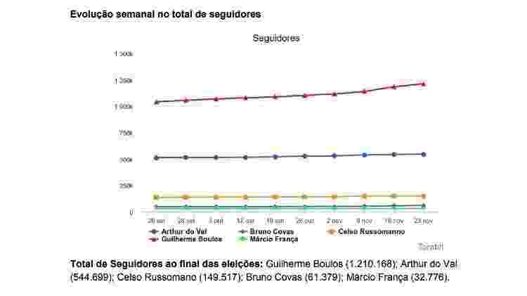 Evolução de seguidores dos candidatos a prefeito de São Paulo, segundo a Torabit - Reprodução/Torabit - Reprodução/Torabit