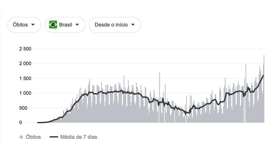 Balanço de mortes por Covid-19 no Brasil ao longo do primeiro ano da pandemia, de 11 de março de 2020 a 11 de março de 2021 - Reprodução