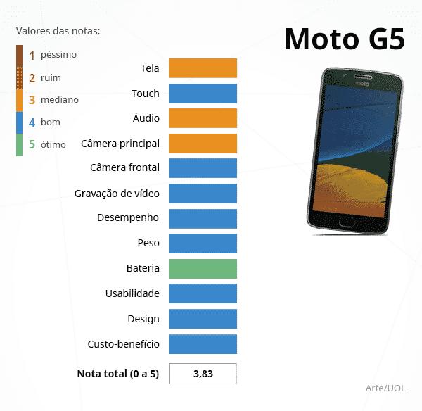 como mudar a fonte do moto g5