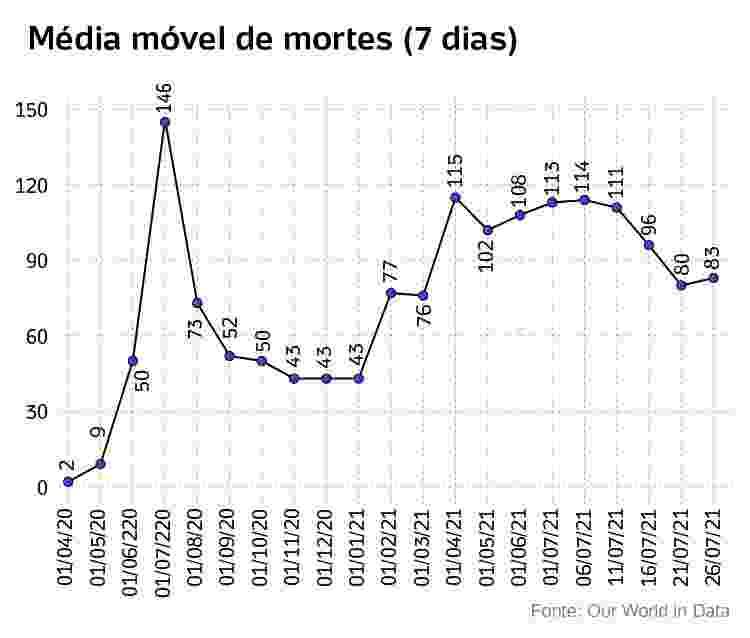 media movel de mortes - Arte/UOL - Arte/UOL