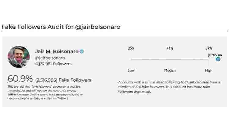 Análise de seguidores falsos na conta de Bolsonaro - Reprodução