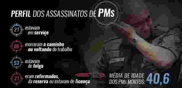 28.ago.2017 - Arte número PMs mortos no Rio de Janeiro em 2017 - Arte/UOL - Arte/UOL