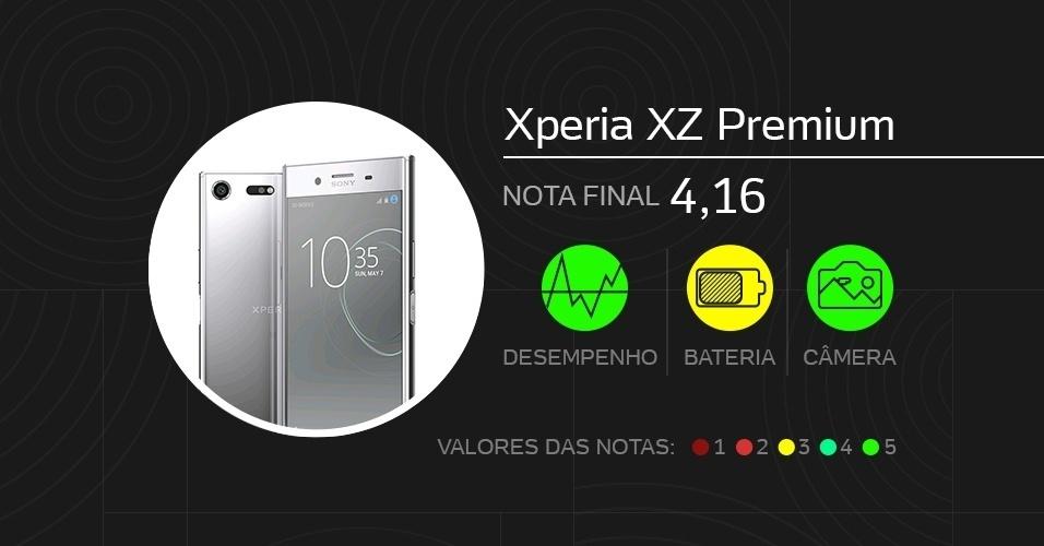 Xperia XZ Premium, top de linha - Melhores celulares de 2017