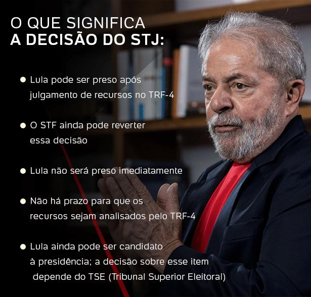 Já são dois votos contra habeas corpus a Lula — Ao vivo