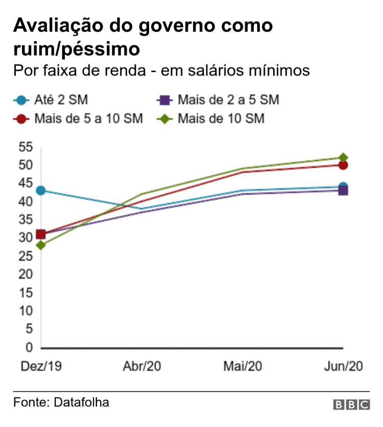 Avaliação do governo Bolsonaro como ruim/péssimo - BBC - BBC