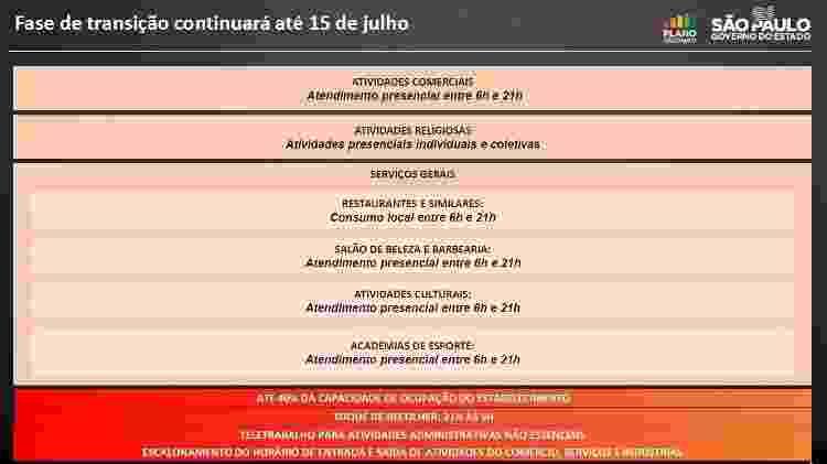 O governo de São Paulo prorrogou mais uma vez a fase de transição do Plano SP para até 15 de julho - Reprodução/Governo do Estado de São Paulo - Reprodução/Governo do Estado de São Paulo