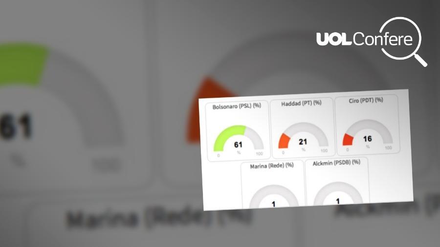 Site avalia diariamente as probabilidades de cada candidato na eleição - Arte/UOL