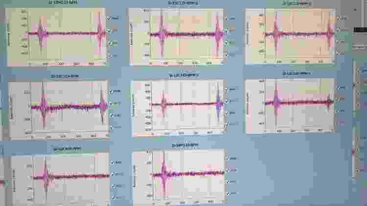 Gráficos mostram a volta completa com sucesso de elétrons no Sirius - Divulgação/CNPEM
