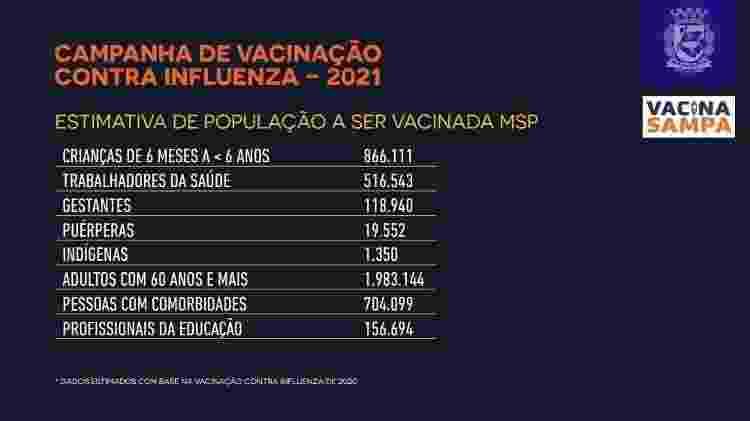 Estimativa da população que será vacinada contra a gripe em São Paulo  - Divulgação/Governo do Estado de São Paulo - Divulgação/Governo do Estado de São Paulo