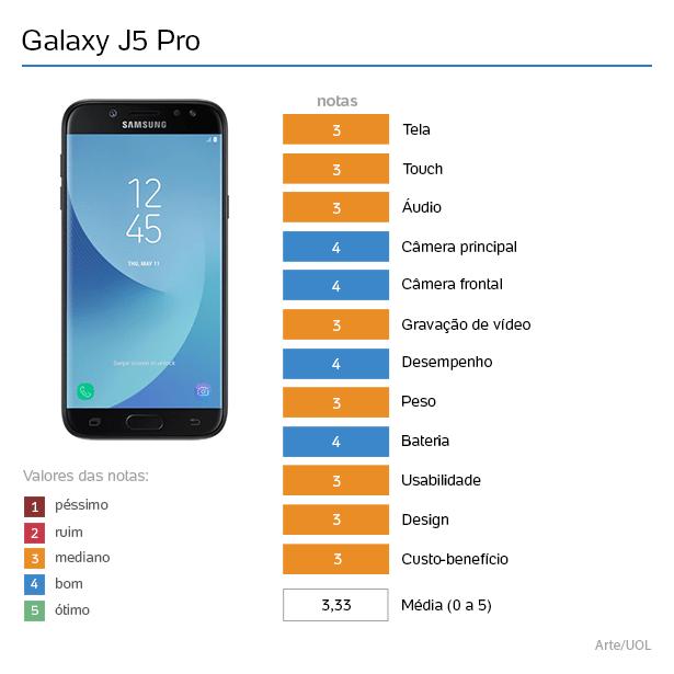 Samsung J5 Pro melhora selfie e deixa usar dois WhatsApp ao mesmo tempo 5b7a004eda6