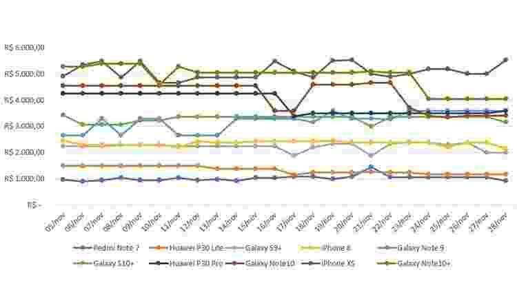 Variações de preço de dez celulares em novembro de 2019, segundo a ferramenta Shopping UOL - UOL
