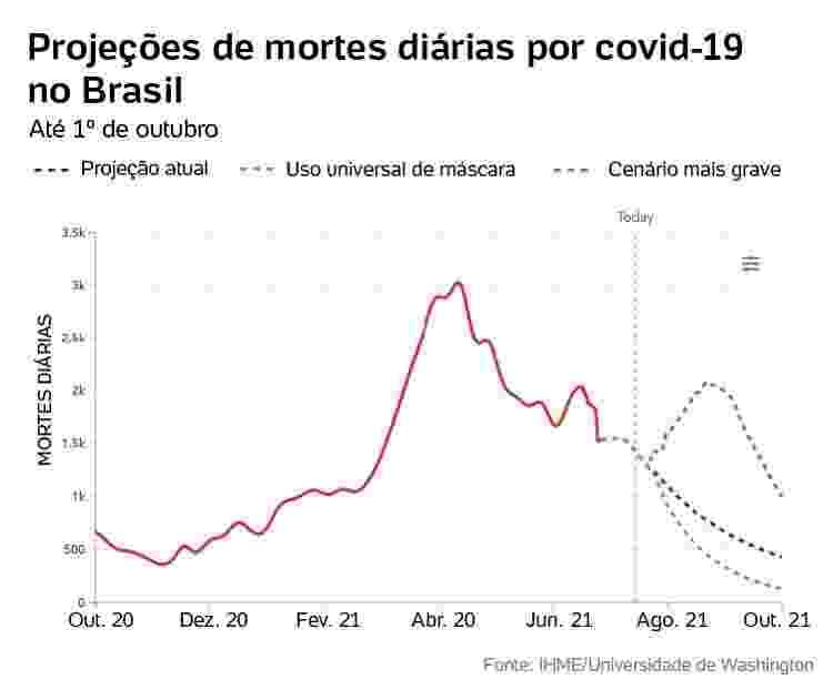 projeção de mortes diárias por covid-19 no Brasil - Arte/UOL - Arte/UOL