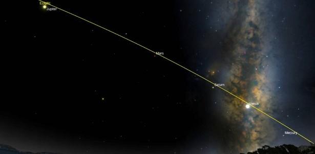 Os planetas mais fáceis de visualizar serão Vênus, Júpiter e Saturno por serem os mais brilhantes. Marte será o astro com um brilho vermelho, não tão vibrante quanto os outros. O desafio será Mercúrio, porque ele fica muito próximo à linha do horizonte