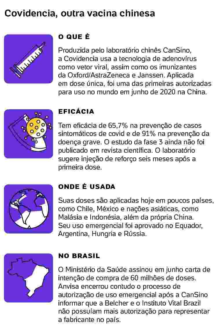 covidencia - Arte/UOL - Arte/UOL