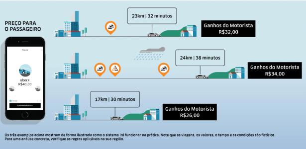 Gráfico da Uber explica como será cálculo para motoristas