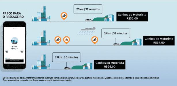 Gráfico da Uber explica como será cálculo para motoristas - Divulgação