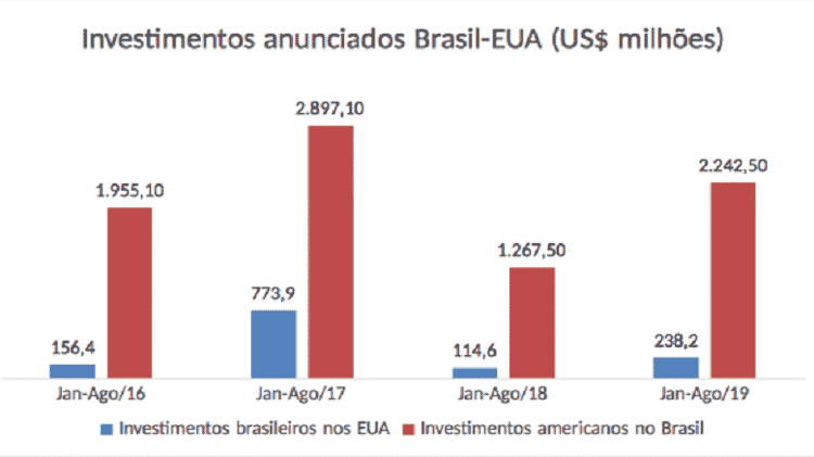 Investimentos anunciados Brasil-EUA 1 - FDI Markets - FDI Markets