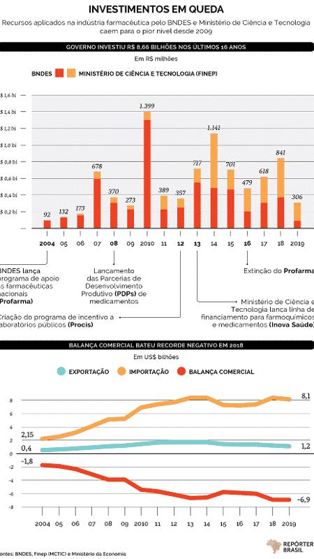 Investimentos na indústria farmacêutica - Repórter Brasil - Repórter Brasil